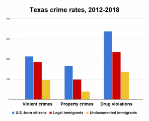 Chart of Texas Crime rates 2012 - 2018